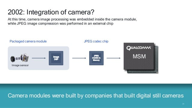 2929 Camera modules were built by companies that built digital still cameras 2002: Integration of camera? At this time, ca...