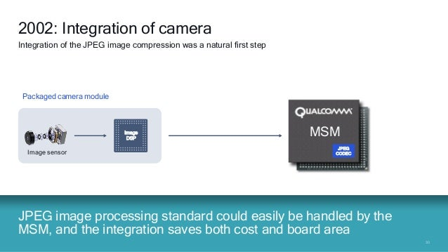 3030 JPEG CODEC & Memory MSM JPEG image processing standard could easily be handled by the MSM, and the integration saves ...