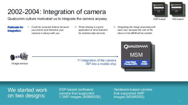 3232 Image sensor Image DSP We started work on two designs: 2002-2004: Integration of camera Rationale for integration: Qu...