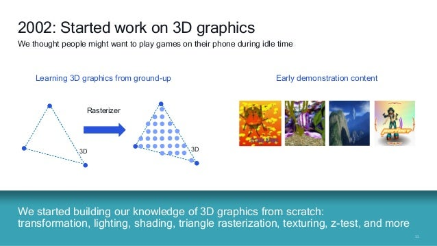 3333 We started building our knowledge of 3D graphics from scratch: transformation, lighting, shading, triangle rasterizat...
