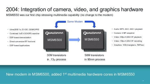 3535 New modem in MSM6500, added 1st multimedia hardware cores in MSM6550 2004: Integration of camera, video, and graphics...