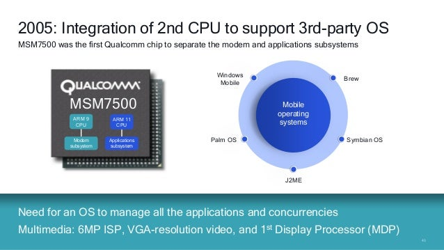 4040 Need for an OS to manage all the applications and concurrencies Multimedia: 6MP ISP, VGA-resolution video, and 1st Di...