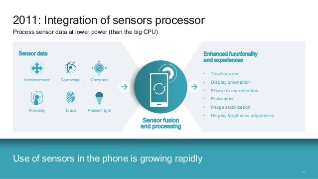 4949 Use of sensors in the phone is growing rapidly 2011: Integration of sensors processor Process sensor data at lower po...