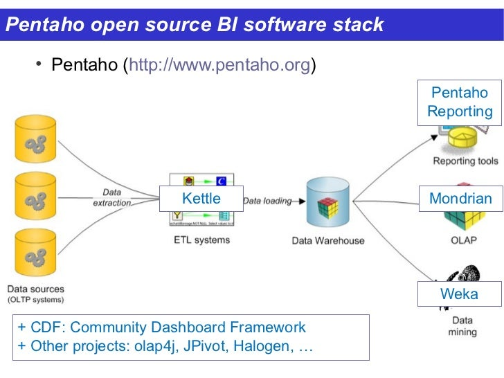 pentaho open source business intelligence platform Pentaho data integration pentaho data integration is a part of the pentaho open source business intelligence suite it includes software for all areas of supporting.