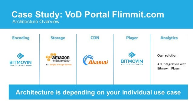 Cloud Video Streaming without Plug-Ins