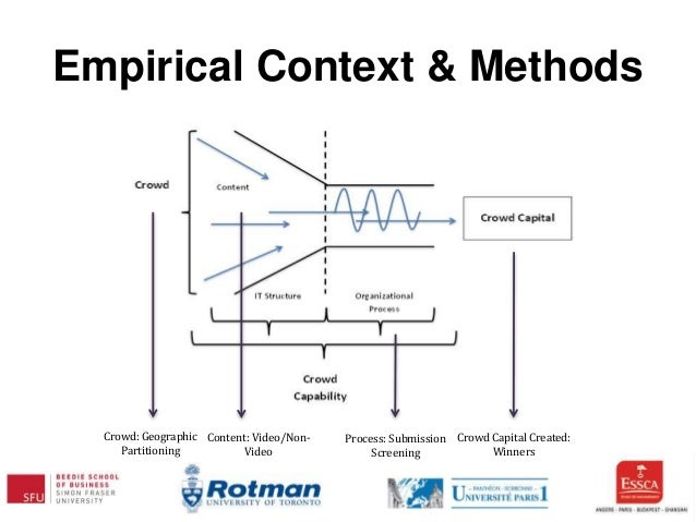 Empirical Context & Methods Crowd: Geographic Partitioning Content: Video/Non- Video Process: Submission Screening Crowd C...