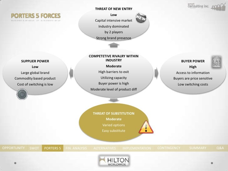 porters five forces for service industry
