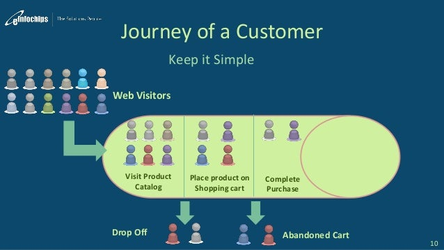 Journey of a Customer Keep it Simple 10 Web Visitors Visit Product Catalog Drop Off Place product on Shopping cart Complet...