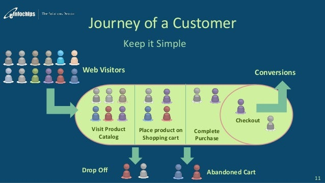 Journey of a Customer Keep it Simple 11 Web Visitors Visit Product Catalog Drop Off Place product on Shopping cart Complet...