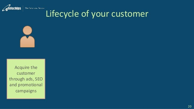 Lifecycle of your customer 20 Acquire the customer through ads, SEO and promotional campaigns