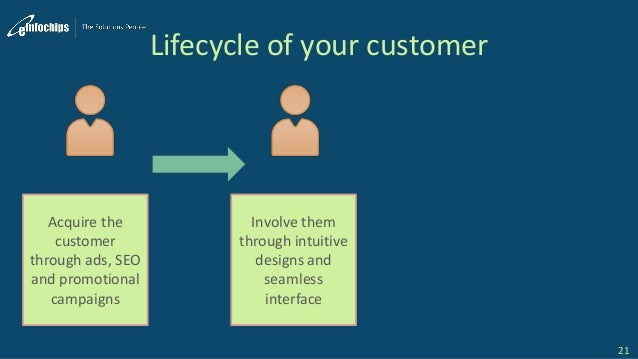 Lifecycle of your customer 21 Acquire the customer through ads, SEO and promotional campaigns Involve them through intuiti...
