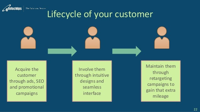 Lifecycle of your customer 22 Acquire the customer through ads, SEO and promotional campaigns Involve them through intuiti...