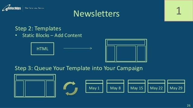 Newsletters 1 Step 2: Templates • Static Blocks – Add Content HTML Step 3: Queue Your Template into Your Campaign May 1 Ma...