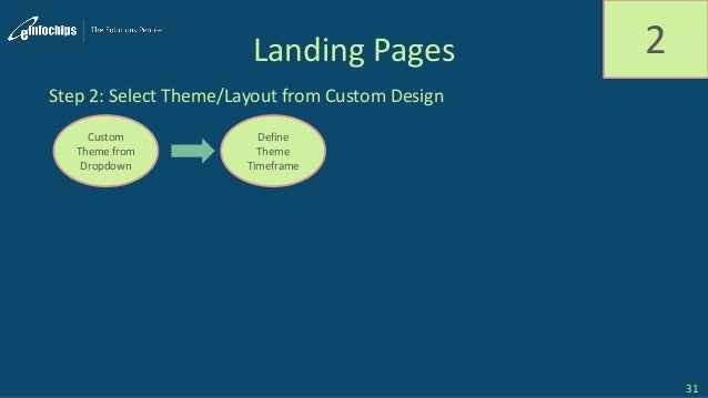 Landing Pages 2 Step 2: Select Theme/Layout from Custom Design Custom Theme from Dropdown Define Theme Timeframe 31