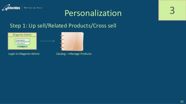 Personalization 3 Step 1: Up sell/Related Products/Cross sell Magento Admin Username Password Login Login to Magento Admin...