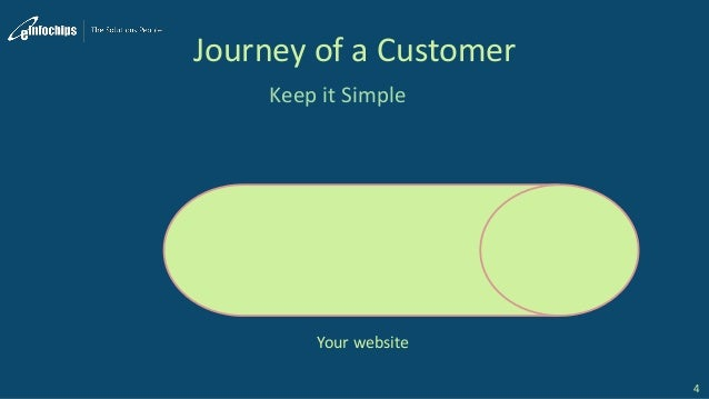 Journey of a Customer Keep it Simple 4 Your website