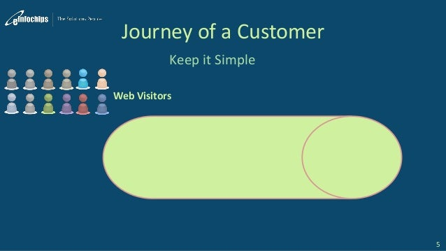 Journey of a Customer Keep it Simple 5 Web Visitors