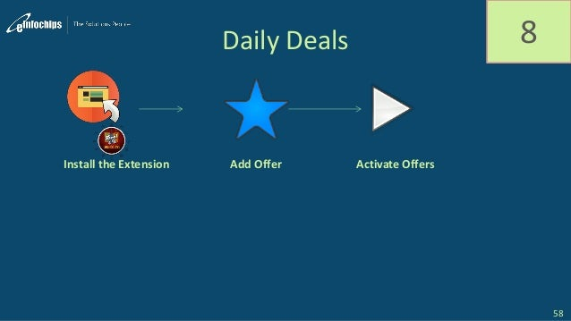 Daily Deals 8 Install the Extension Add Offer Activate Offers 58