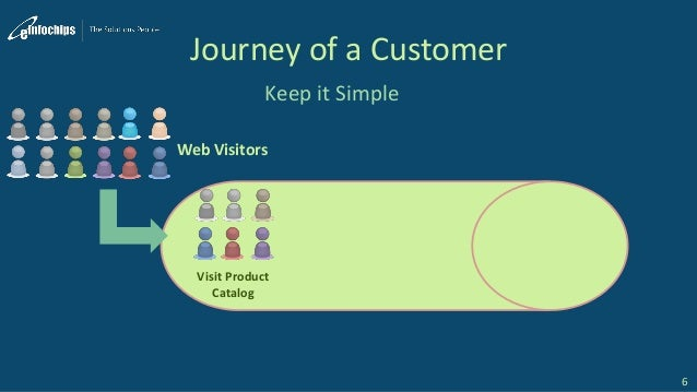 Journey of a Customer Keep it Simple 6 Web Visitors Visit Product Catalog