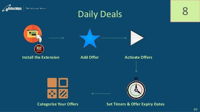 Daily Deals 8 Install the Extension Categorize Your Offers Set Timers & Offer Expiry Dates Add Offer Activate Offers 60