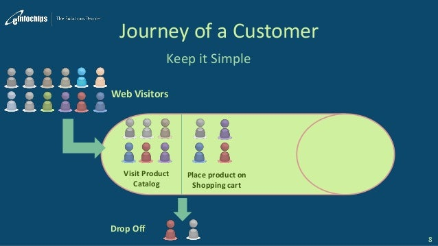 Journey of a Customer Keep it Simple 8 Web Visitors Visit Product Catalog Drop Off Place product on Shopping cart