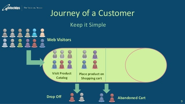 Journey of a Customer Keep it Simple 9 Web Visitors Visit Product Catalog Drop Off Place product on Shopping cart Abandone...