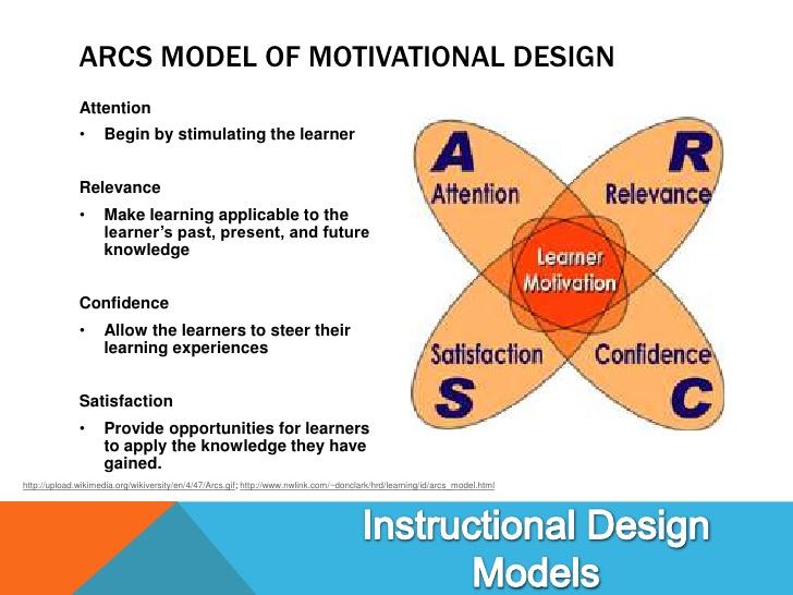 Arcs Model Of Motivational Design Lessons Tes Teach