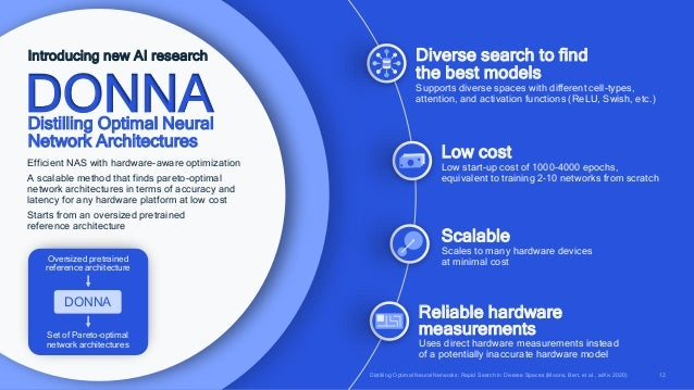 12 Introducing new AI research Efficient NAS with hardware-aware optimization A scalable method that finds pareto-optimal ...