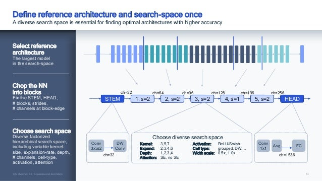 14 Define reference architecture and search-space once A diverse search space is essential for finding optimal architectur...