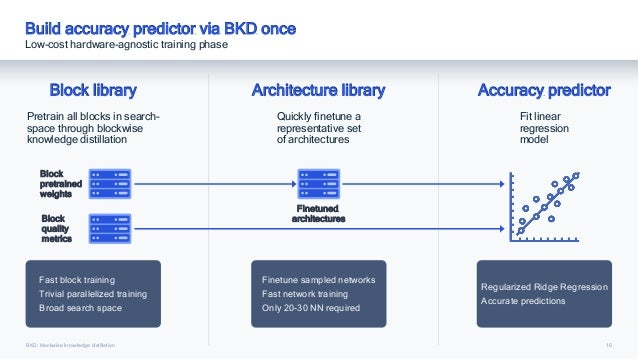 16 Build accuracy predictor via BKD once Low-cost hardware-agnostic training phase Block library Pretrain all blocks in se...