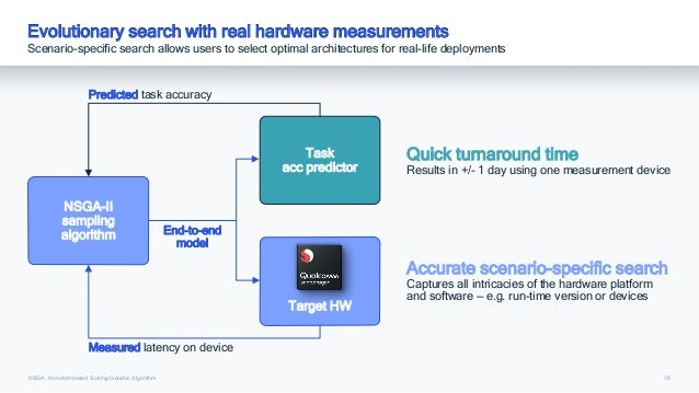 18 Evolutionary search with real hardware measurements Scenario-specific search allows users to select optimal architectur...