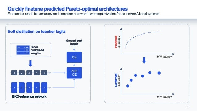 20 Quickly finetune predicted Pareto-optimal architectures Finetune to reach full accuracy and complete hardware-aware opt...