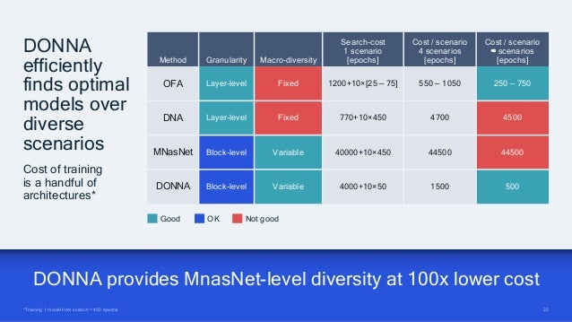 22 22 DONNA provides MnasNet-level diversity at 100x lower cost *Training 1 model from scratch = 450 epochs DONNA efficien...
