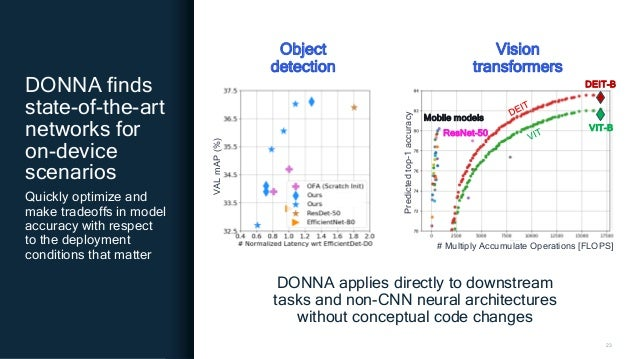 23 DONNA finds state-of-the-art networks for on-device scenarios Quickly optimize and make tradeoffs in model accuracy wit...