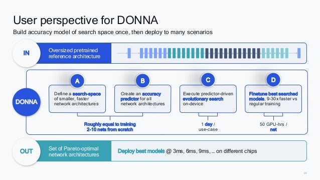 24 Execute predictor-driven evolutionary search on-device Define a search-space of smaller, faster network architectures R...