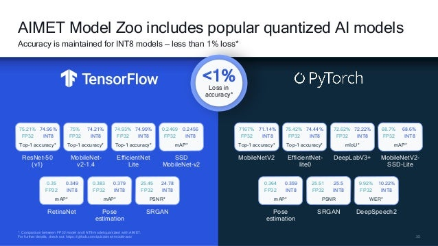 35 *: Comparison between FP32 model and INT8 model quantized with AIMET. For further details, check out: https://github.co...