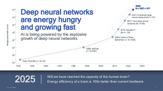 4 4 Source: Welling Will we have reached the capacity of the human brain? Energy efficiency of a brain is 100x better than...