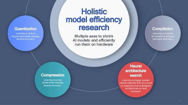 6 Holistic model efficiency research Multiple axes to shrink AI models and efficiently run them on hardware Quantization L...