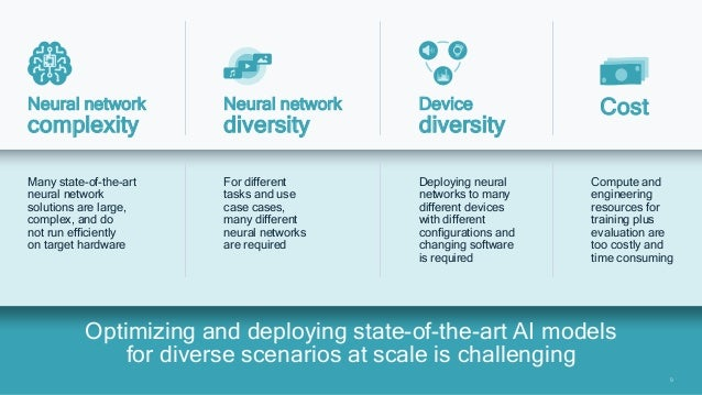9 9 Optimizing and deploying state-of-the-art AI models for diverse scenarios at scale is challenging Neural network compl...