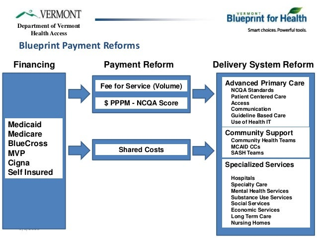 Vermont blueprint for health community system of health medicare 10 department of vermont health malvernweather Images