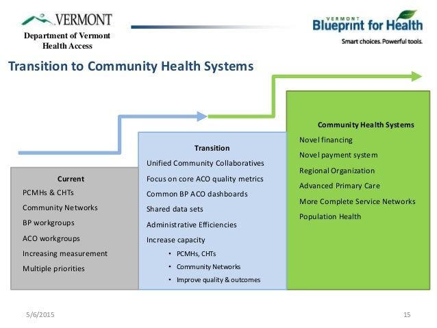 Vermont blueprint for health community system of health collaboration 15 department of vermont health malvernweather Image collections