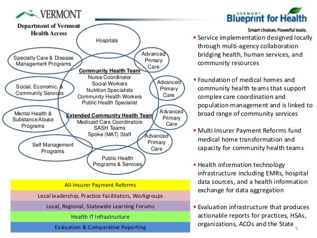 Vermont blueprint for health community system of health for the general population connecting health and human services 5 malvernweather Images