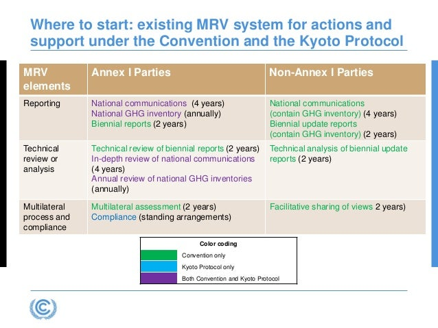 Where to start: existing MRV system for actions and support under the Convention and the Kyoto Protocol Color coding Conve...