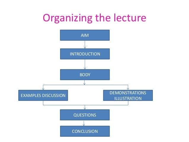 Lecture Method of teaching, Definition, Advantages & Disadvantages