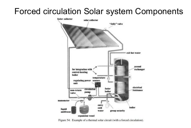 channel glass solar heat diagram
