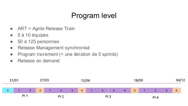 Program Level - Les Rôles ● Product manager ● Release Train Engineer (RTE) ● System Architect ● System team ● Shared resou...