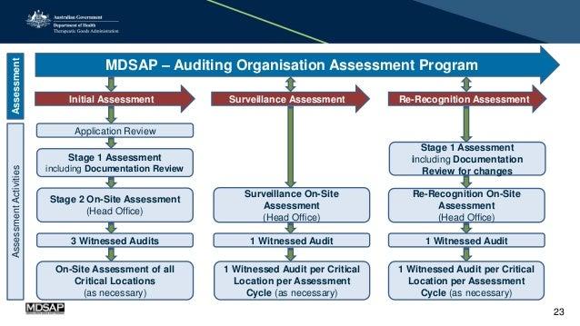 presentation medical devices single audit program mdsap