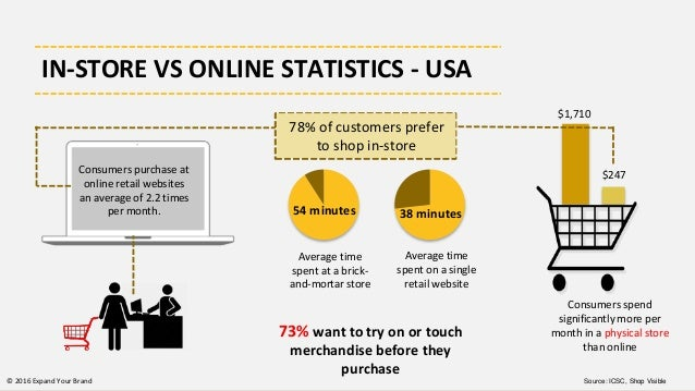 Image result for 78% percentage of shoppers prefer physical store
