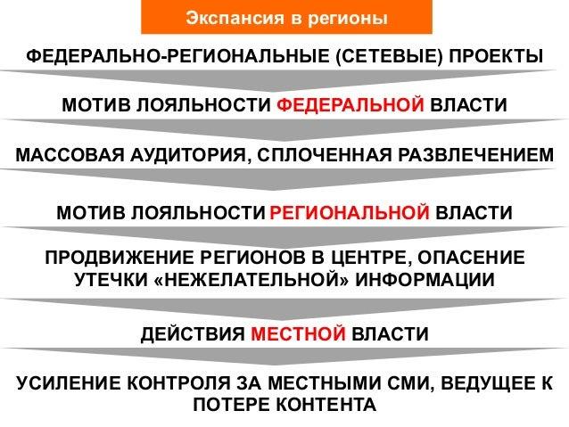 ФЕДЕРАЛЬНО-РЕГИОНАЛЬНЫЕ (СЕТЕВЫЕ) ПРОЕКТЫМОТИВ ЛОЯЛЬНОСТИ РЕГИОНАЛЬНОЙ ВЛАСТИУСИЛЕНИЕ КОНТРОЛЯ ЗА МЕСТНЫМИ СМИ, ВЕДУЩЕЕ КП...