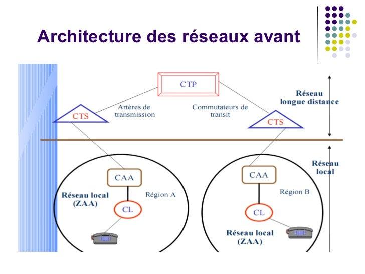 Migration tdm vers le r seaux ngn for Architecture reseau